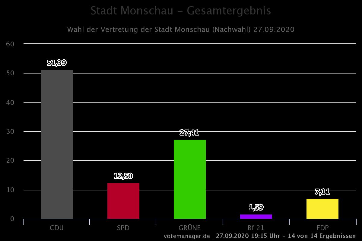 Glückwunsch an unsere Monschauer Freidemokraten